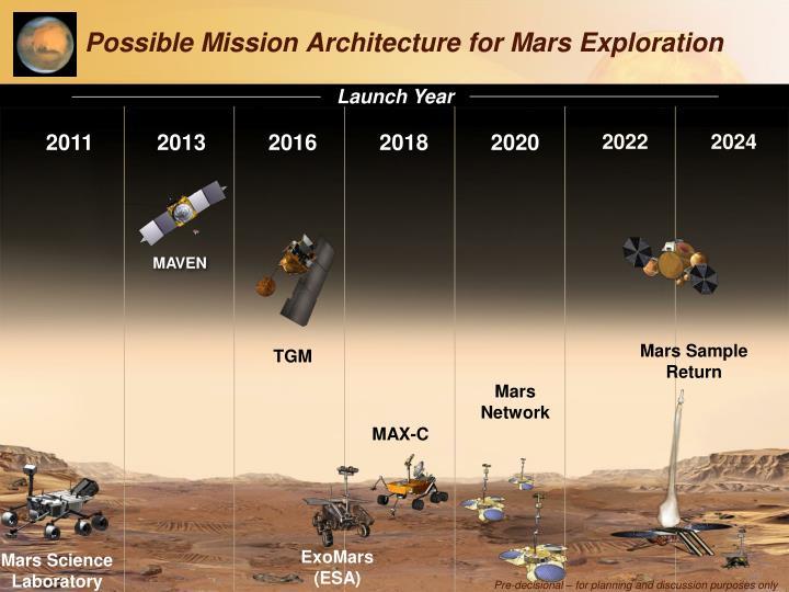 MATT-3 Interim Report: for discussion purposes only
