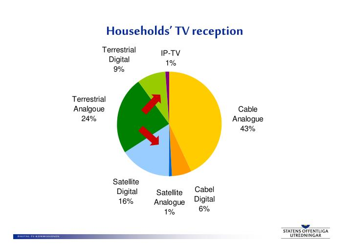 Households' TV reception