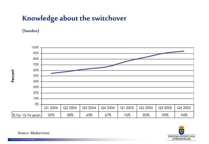 Knowledge about the switchover