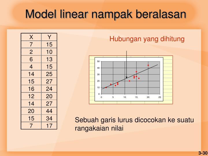Model linear