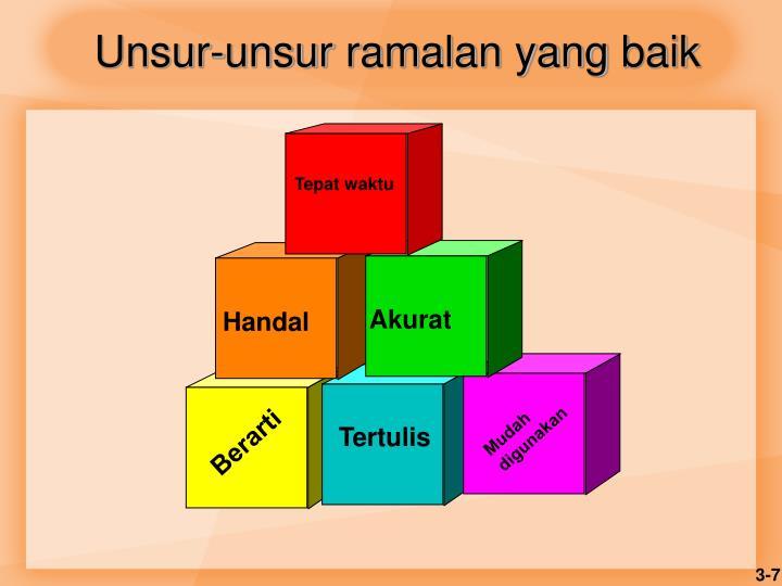 Unsur-unsur
