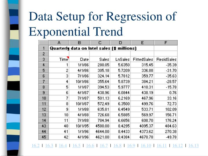 Data Setup for Regression of Exponential Trend