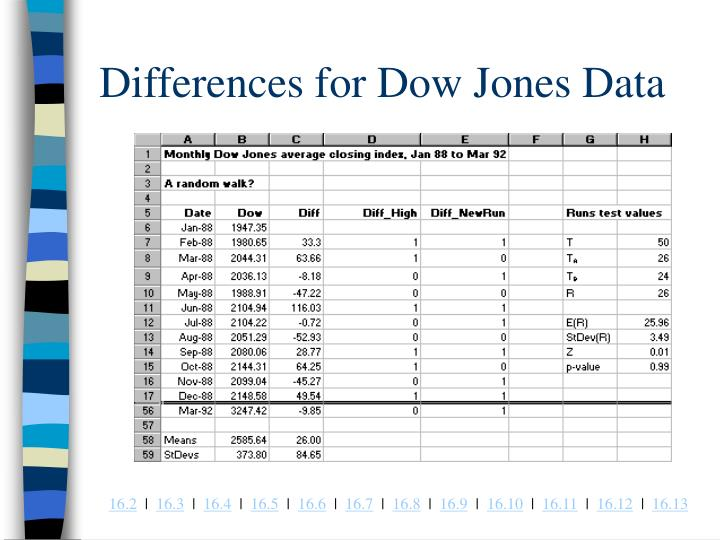 Differences for Dow Jones Data
