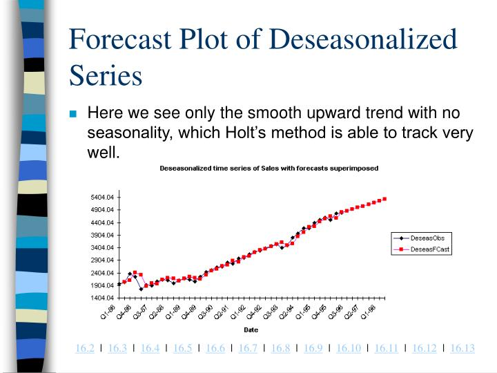 Forecast Plot of Deseasonalized Series