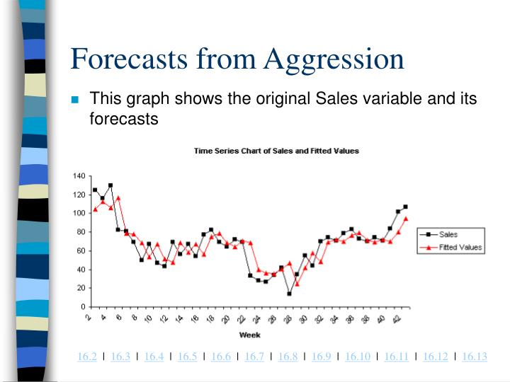 Forecasts from Aggression