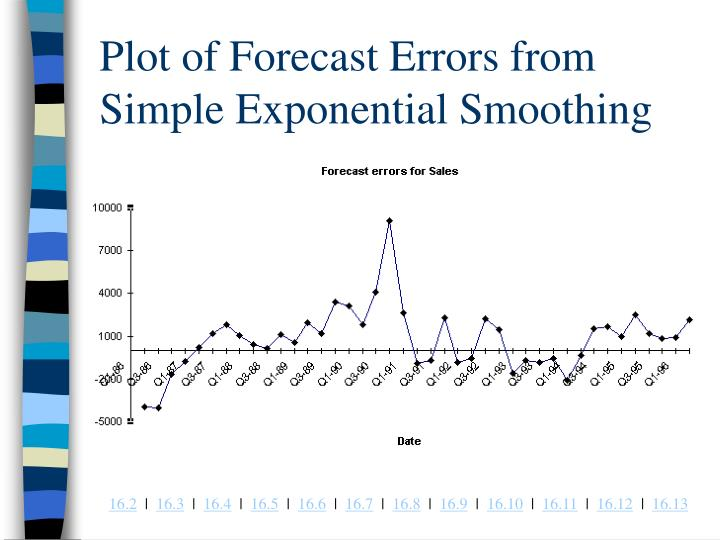 Plot of Forecast Errors from Simple Exponential Smoothing