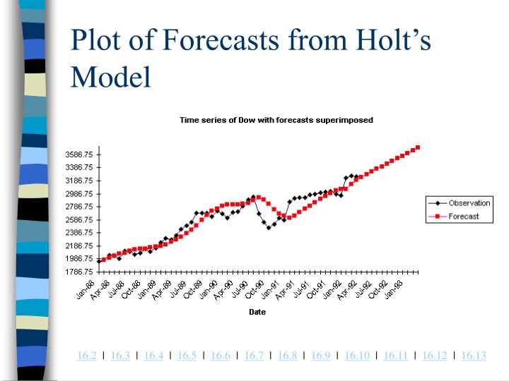 Plot of Forecasts from Holt's Model