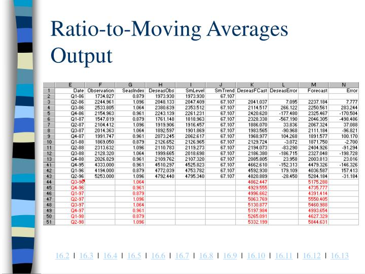 Ratio-to-Moving Averages Output