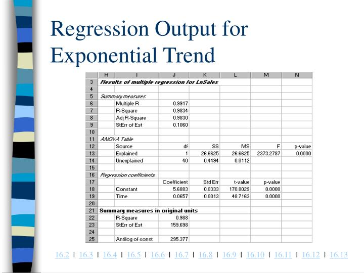 Regression Output for Exponential Trend