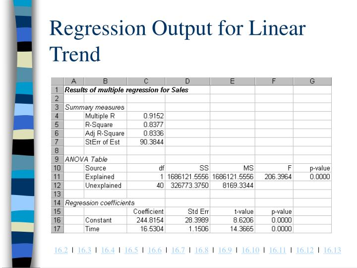 Regression Output for Linear Trend