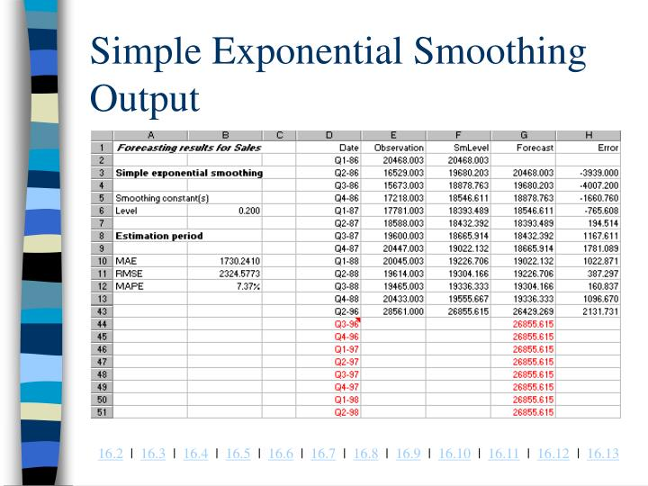 Simple Exponential Smoothing Output