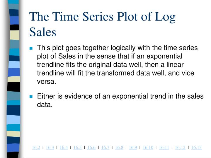 The Time Series Plot of Log Sales