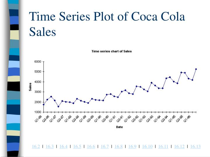 Time Series Plot of Coca Cola Sales