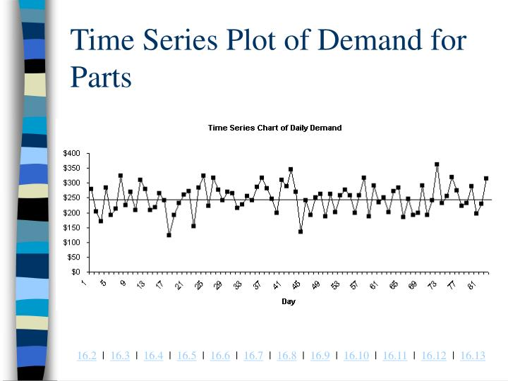 Time Series Plot of Demand for Parts