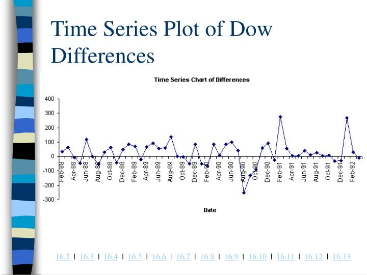 Time Series Plot of Dow Differences