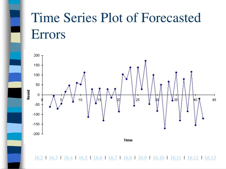 Time Series Plot of Forecasted Errors