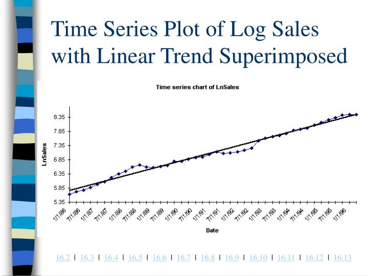 Time Series Plot of Log Sales with Linear Trend Superimposed