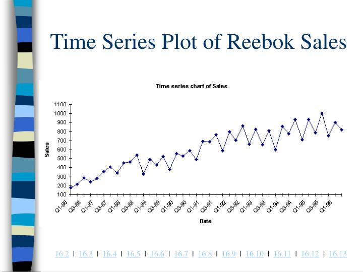 Time Series Plot of Reebok Sales