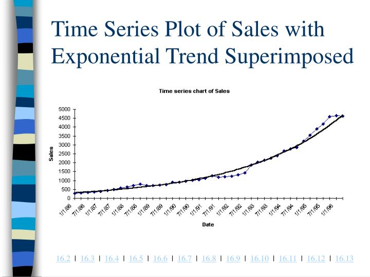 Time Series Plot of Sales with Exponential Trend Superimposed