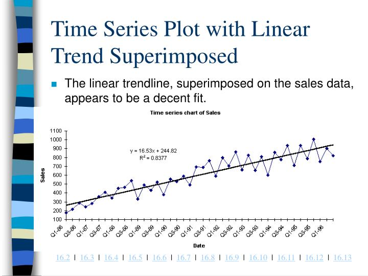 Time Series Plot with Linear Trend Superimposed