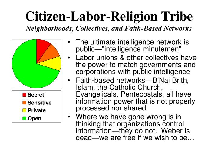 Citizen-Labor-Religion Tribe
