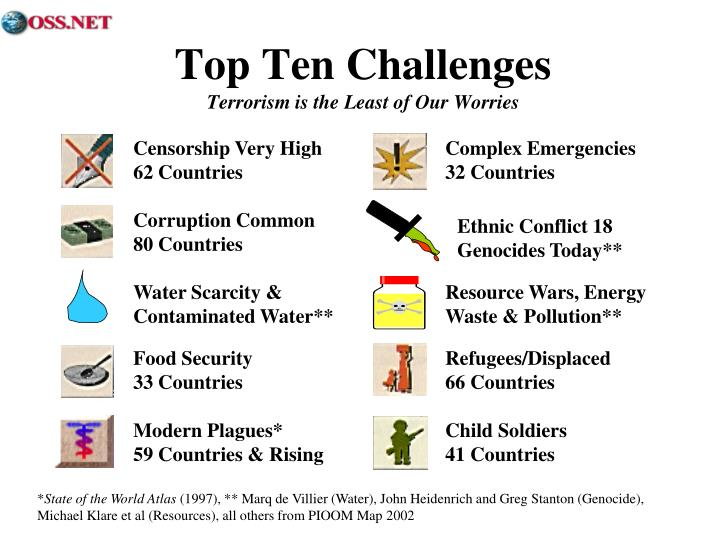 Top ten challenges terrorism is the least of our worries