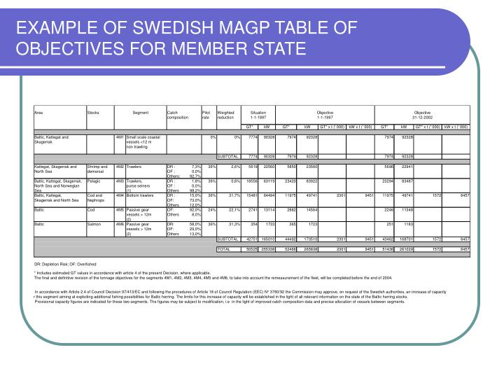 EXAMPLE OF SWEDISH MAGP TABLE OF OBJECTIVES FOR MEMBER STATE