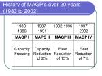 history of magp s over 20 years 1983 to 2002