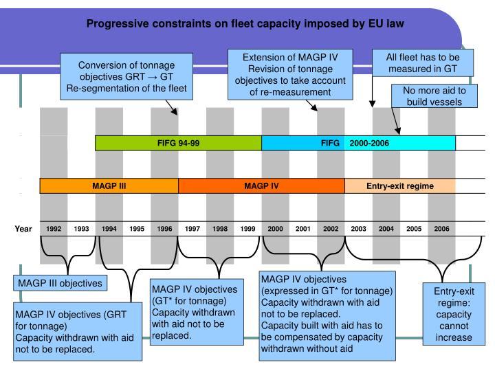 Progressive constraints on fleet capacity imposed by EU law