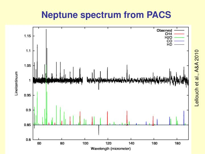 Neptune spectrum from PACS