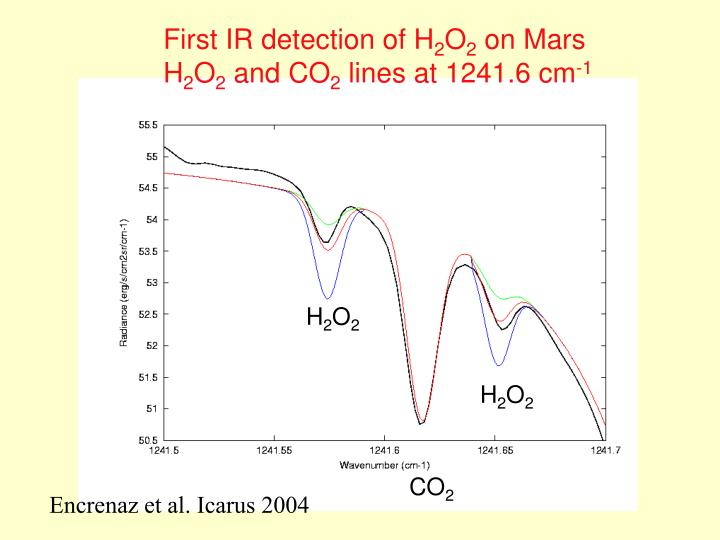 First IR detection of H