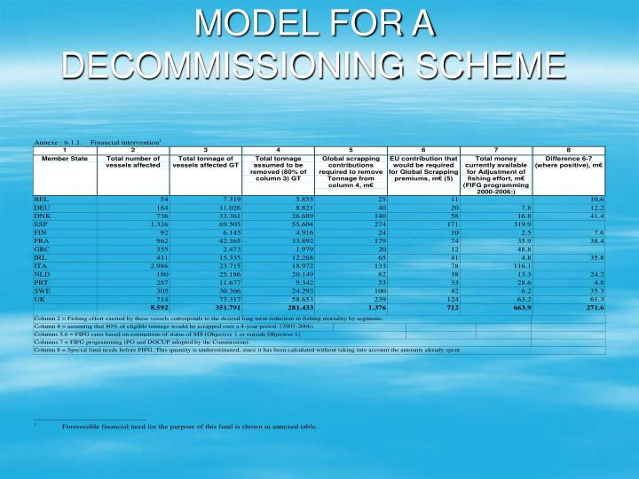 MODEL FOR A DECOMMISSIONING SCHEME