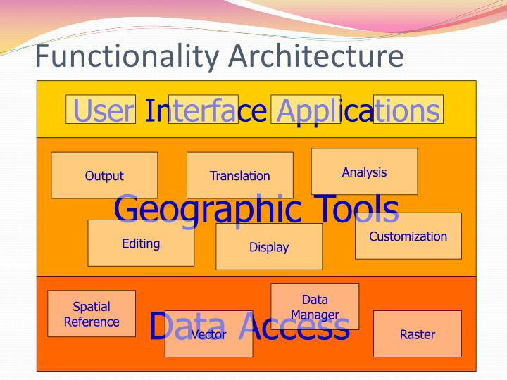 Functionality Architecture