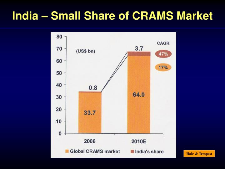 India – Small Share of CRAMS Market