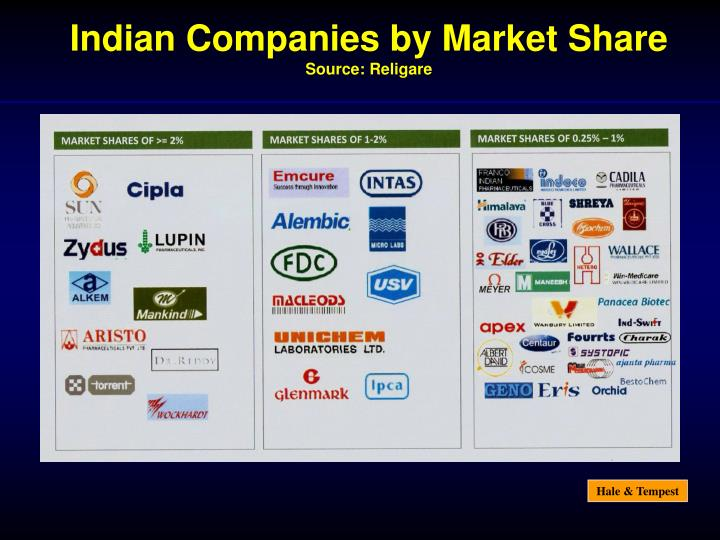 Indian Companies by Market Share