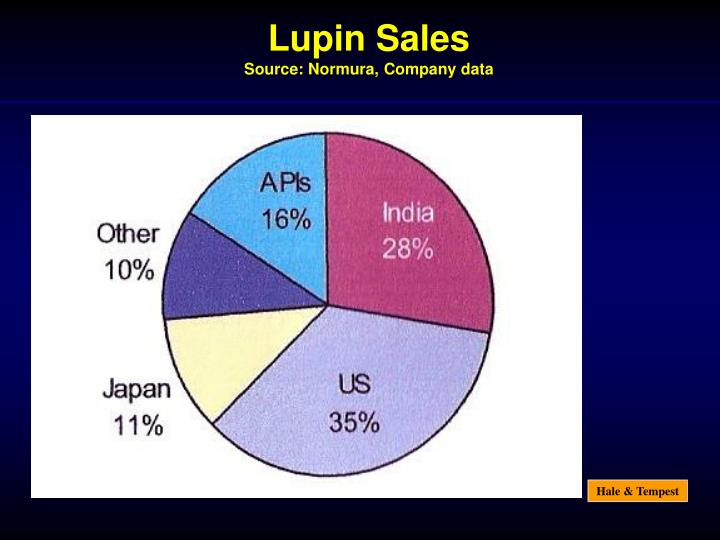 Lupin Sales
