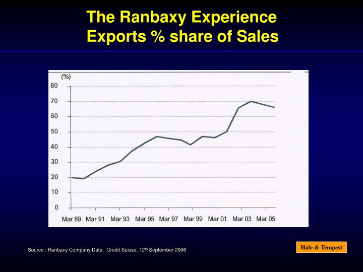 The Ranbaxy Experience