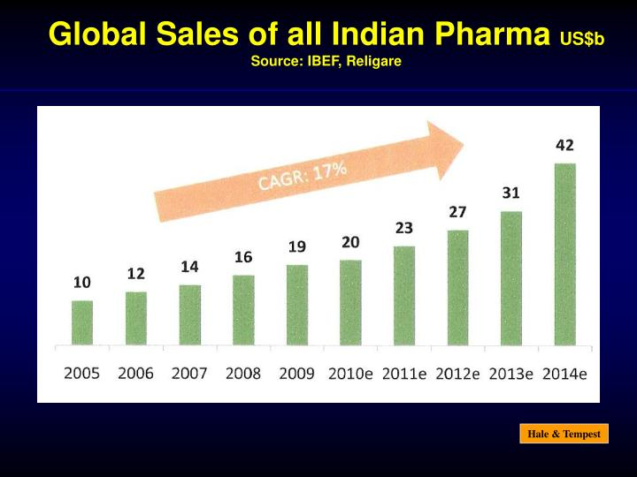 Global Sales of all Indian Pharma