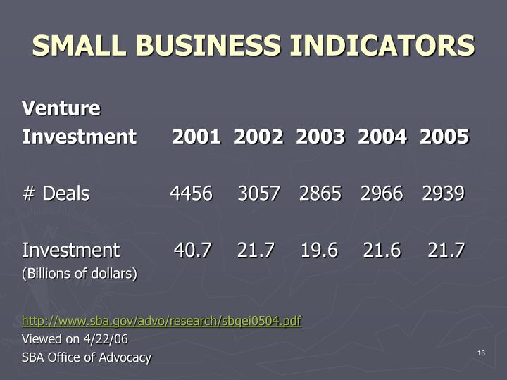 SMALL BUSINESS INDICATORS