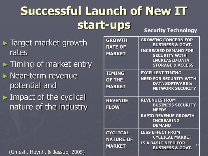 Successful Launch of New IT start-ups