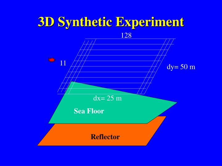 3D Synthetic Experiment