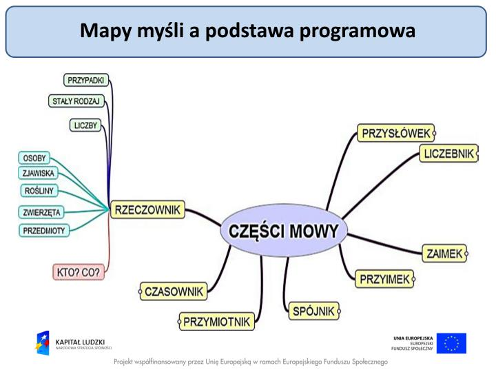 Mapy myśli a podstawa programowa