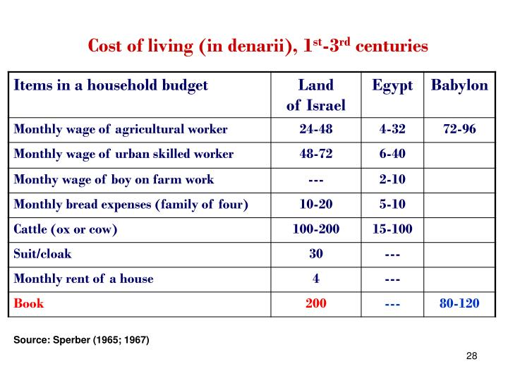 Cost of living (in denarii), 1