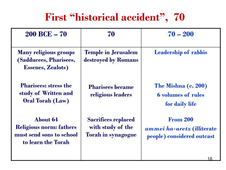 "First ""historical accident"",  70"