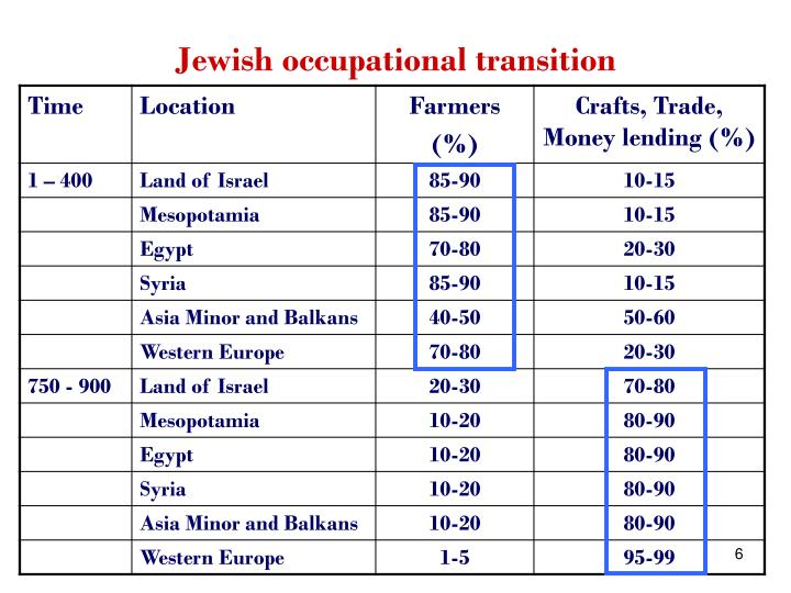 Jewish occupational transition