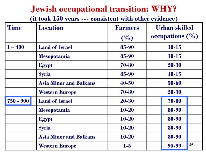 Jewish occupational transition: WHY?