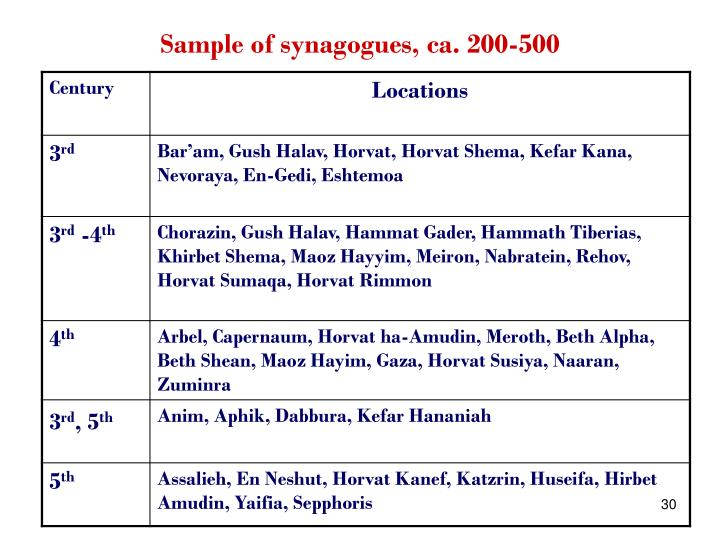 Sample of synagogues, ca. 200-500