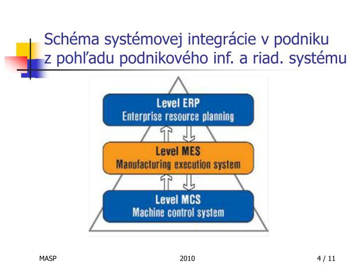 Schéma systémovej integrácie vpodniku