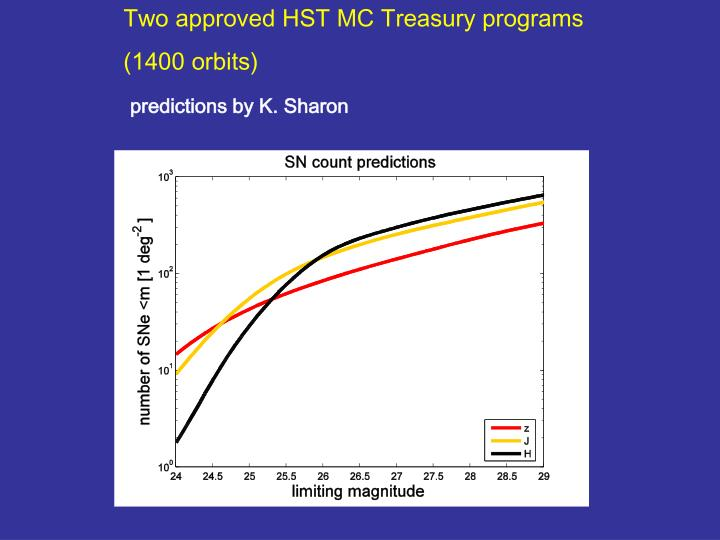Two approved HST MC Treasury programs