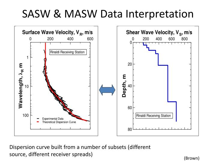 SASW & MASW Data Interpretation